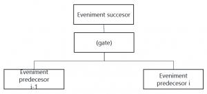 Exemplu Arbore Defectare