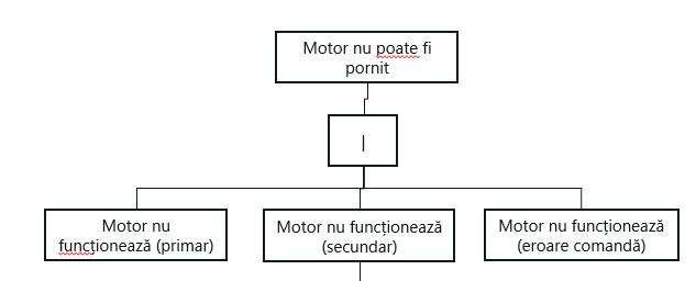Exemplu arbore defectare -gates