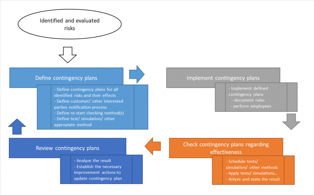 The model of contingency plan